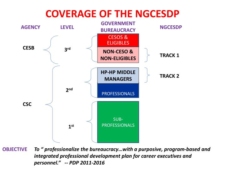 COVERAGE OF THE NGCESDP