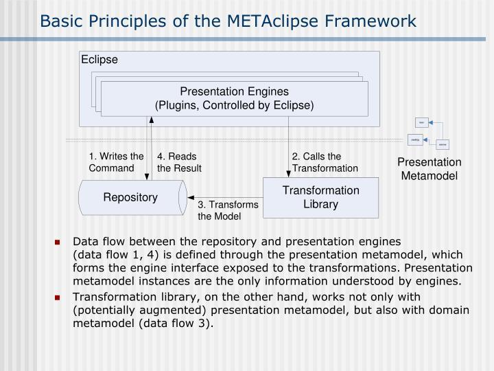 Basic Principles of the METAclipse Framework