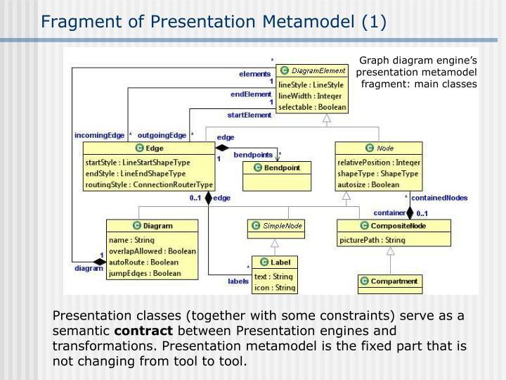 Fragment of Presentation Metamodel