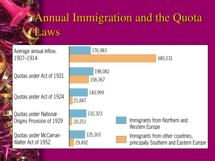 Annual Immigration and the Quota Laws