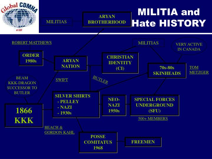 MILITIA and Hate HISTORY