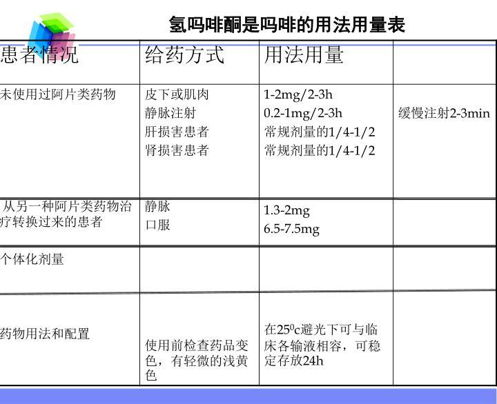 氢吗啡酮是吗啡的用法用量表