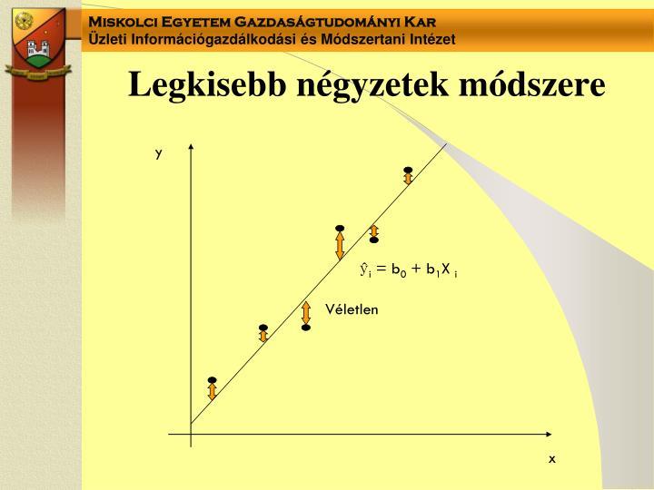 Legkisebb négyzetek módszere