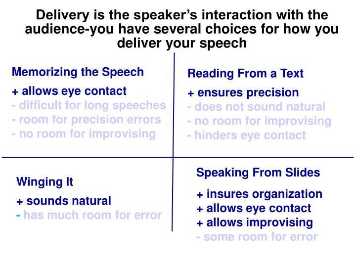 Delivery is the speaker's interaction with the audience-you have several choices for how you deliver your speech