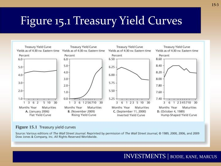 Figure 15.1 Treasury Yield Curves