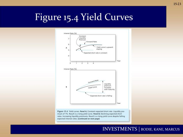 Figure 15.4 Yield Curves