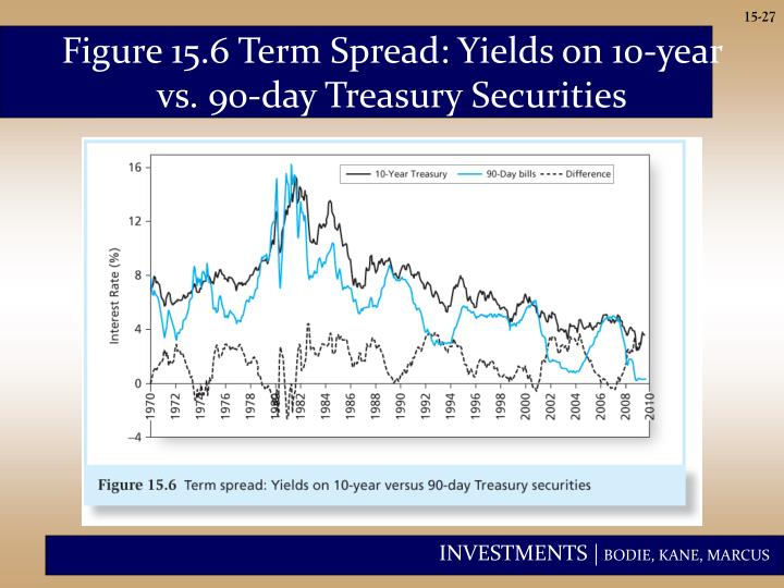 Figure 15.6 Term Spread: Yields on 10-year vs. 90-day Treasury Securities