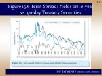 figure 15 6 term spread yields on 10 year vs 90 day treasury securities
