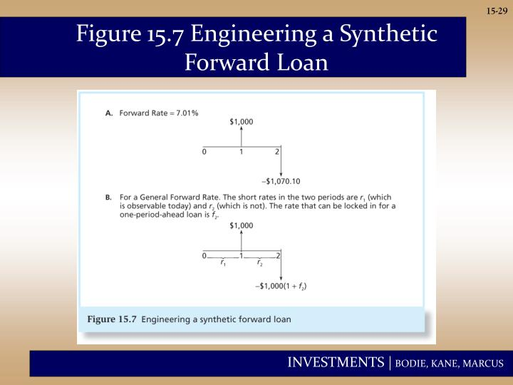 Figure 15.7 Engineering a Synthetic Forward Loan