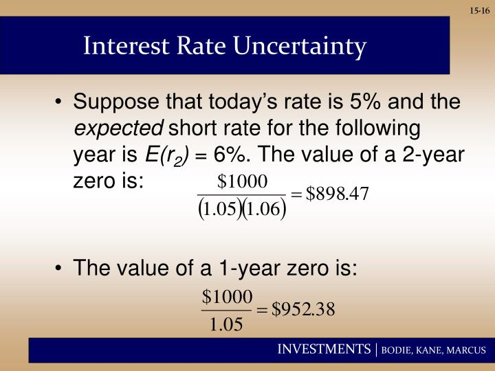 Interest Rate Uncertainty