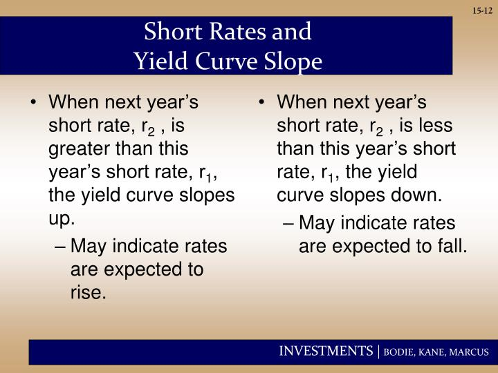 Short Rates and