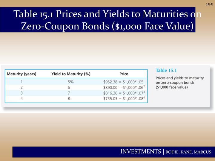 Table 15.1 Prices and Yields to Maturities on Zero-Coupon Bonds ($1,000 Face Value)