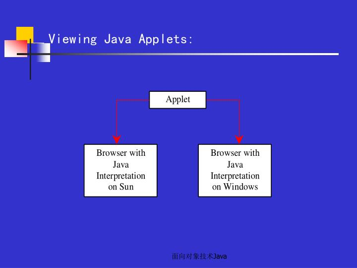 Viewing Java Applets: