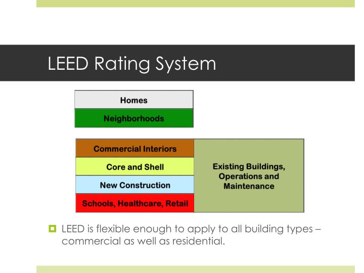 Ppt Session One Introduction To Green Buildings And