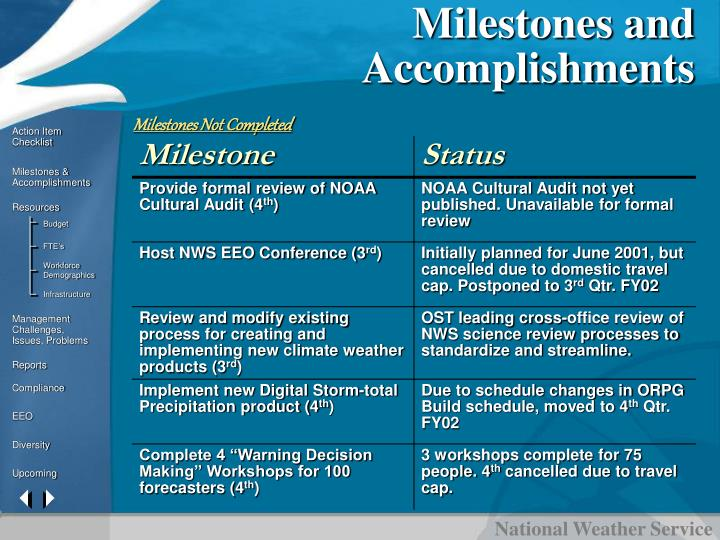 Milestones and Accomplishments