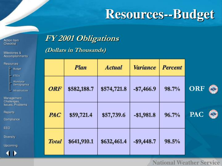 Resources--Budget