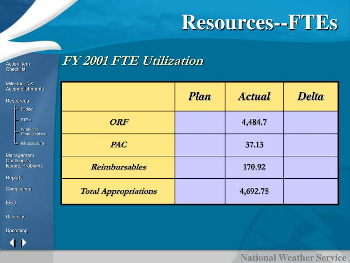 Resources--FTEs