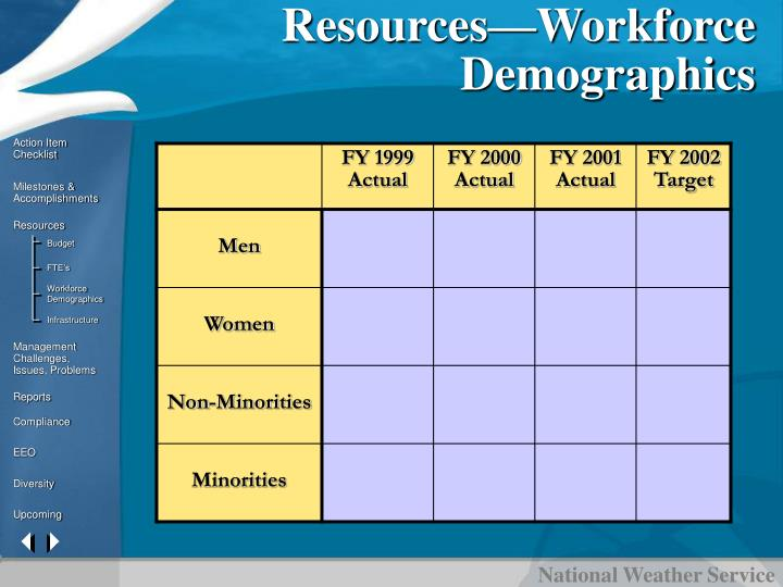 Resources—Workforce Demographics