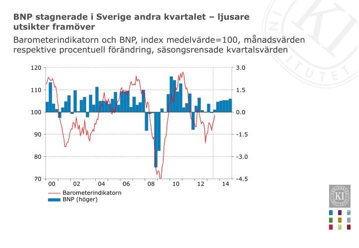 BNP stagnerade i Sverige andra kvartalet – ljusare utsikter framöver