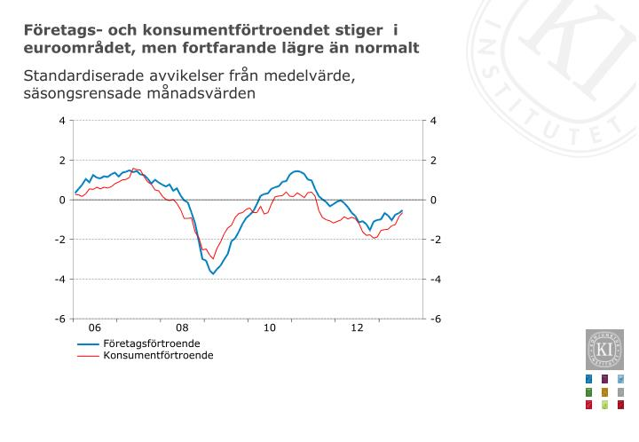 Företags- och konsumentförtroendet stiger  i euroområdet, men fortfarande lägre än normalt