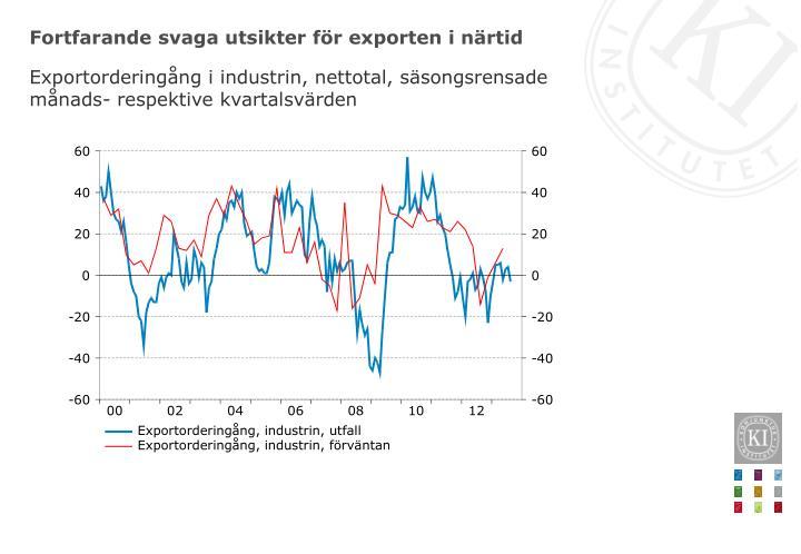 Fortfarande svaga utsikter för exporten i närtid