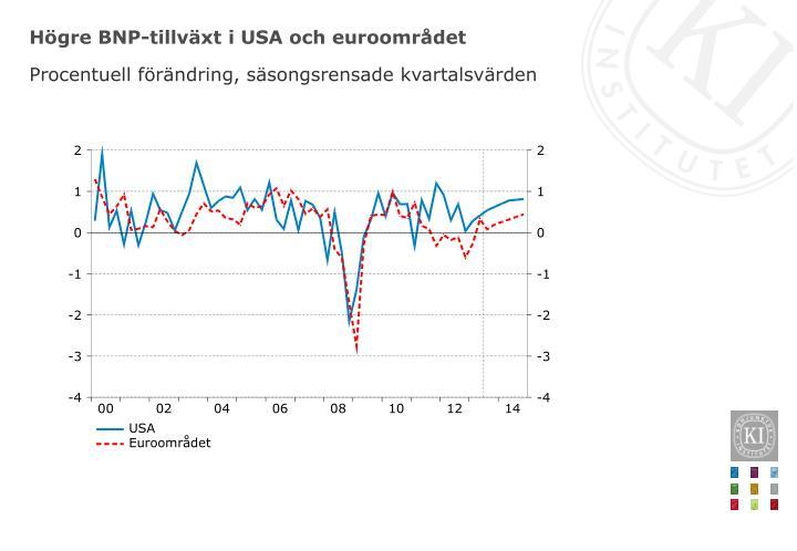 Högre BNP-tillväxt i USA och euroområdet