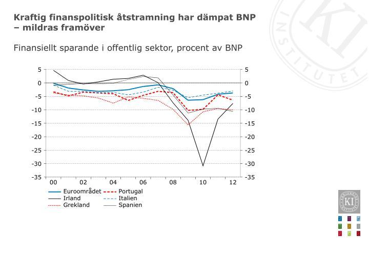 Kraftig finanspolitisk åtstramning har dämpat BNP – mildras framöver