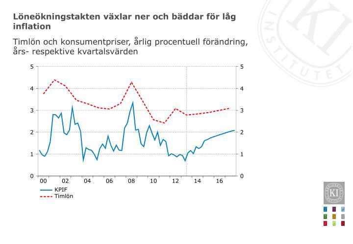 Löneökningstakten växlar ner och bäddar för låg inflation