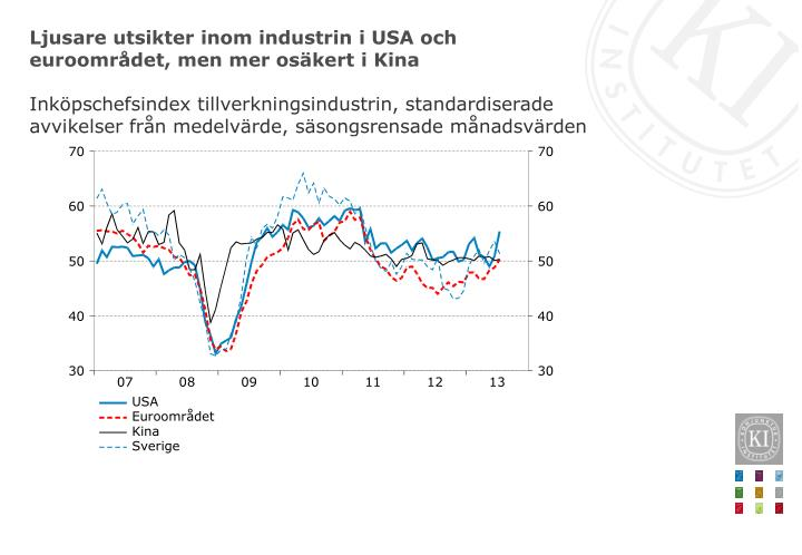 Ljusare utsikter inom industrin i USA och euroområdet, men mer osäkert i