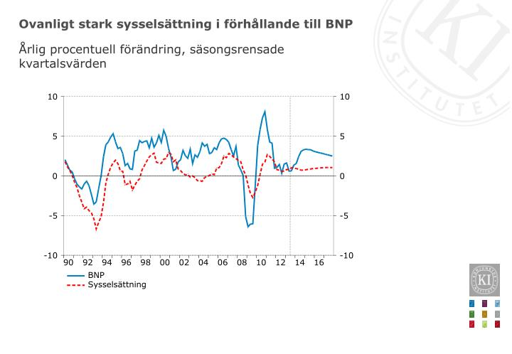 Ovanligt stark sysselsättning i förhållande till BNP