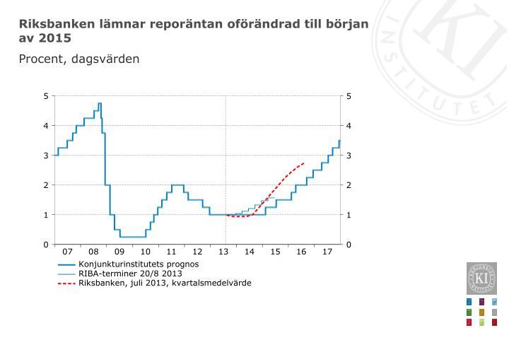 Riksbanken lämnar reporäntan oförändrad till början av 2015