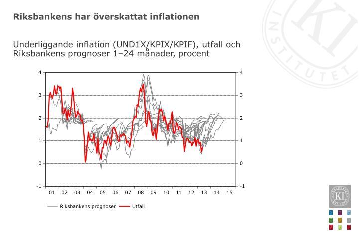 Riksbankens har överskattat inflationen
