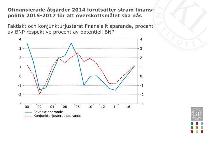 Ofinansierade åtgärder 2014 förutsätter stram finans-politik 2015-2017 för att överskottsmålet ska nås