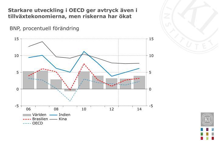Starkare utveckling i OECD ger avtryck även i tillväxtekonomierna, men riskerna har ökat