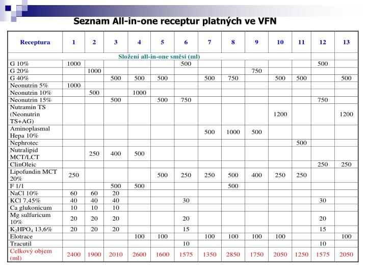 Seznam All-in-one receptur platných ve VFN