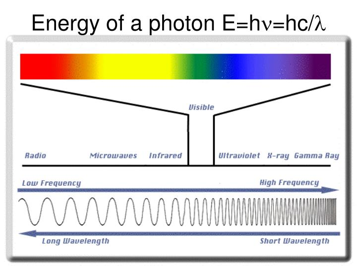 Energy of a photon E=h