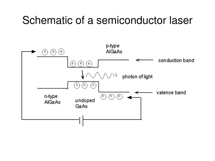 Schematic of a semiconductor laser