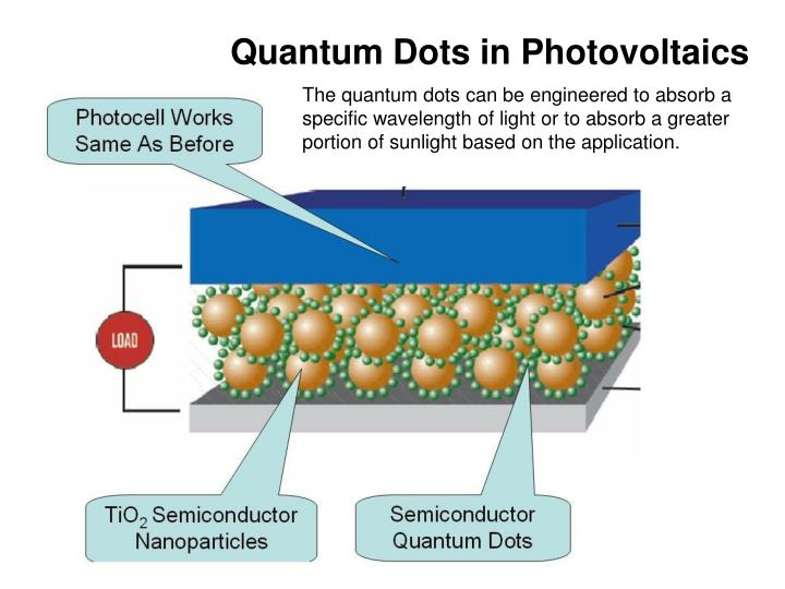 Quantum Dots in Photovoltaics
