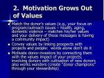 2 motivation grows out of values