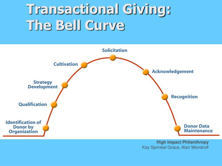 Transactional Giving: