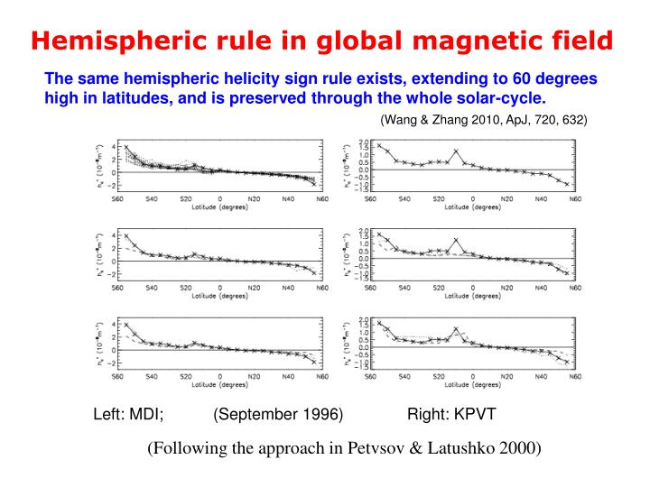 Hemispheric rule in global magnetic field