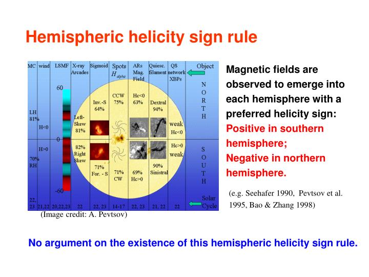 Hemispheric helicity sign rule