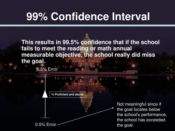 99% Confidence Interval