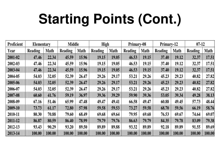 Starting Points (Cont.)