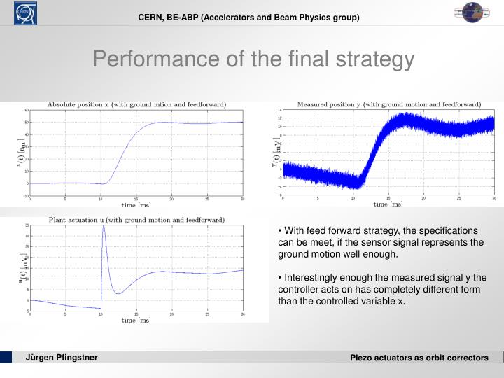 Performance of the final strategy