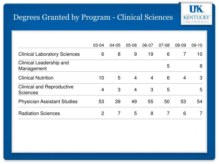 Degrees Granted by Program - Clinical Sciences