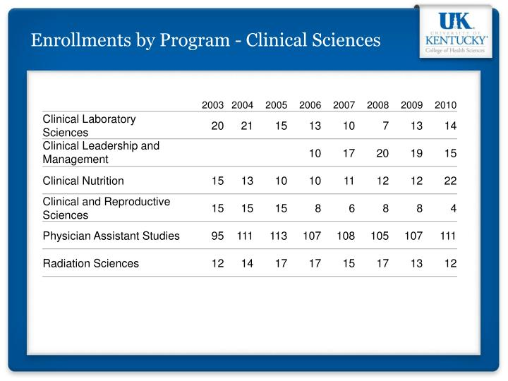 Enrollments by Program - Clinical Sciences
