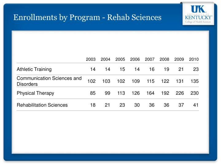 Enrollments by Program - Rehab Sciences