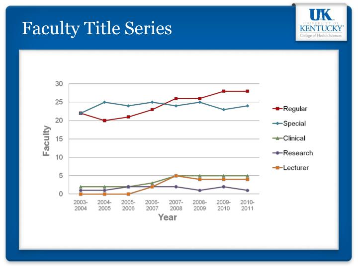 Faculty Title Series