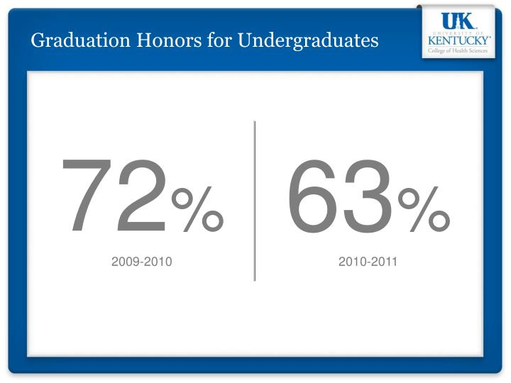 Graduation Honors for Undergraduates